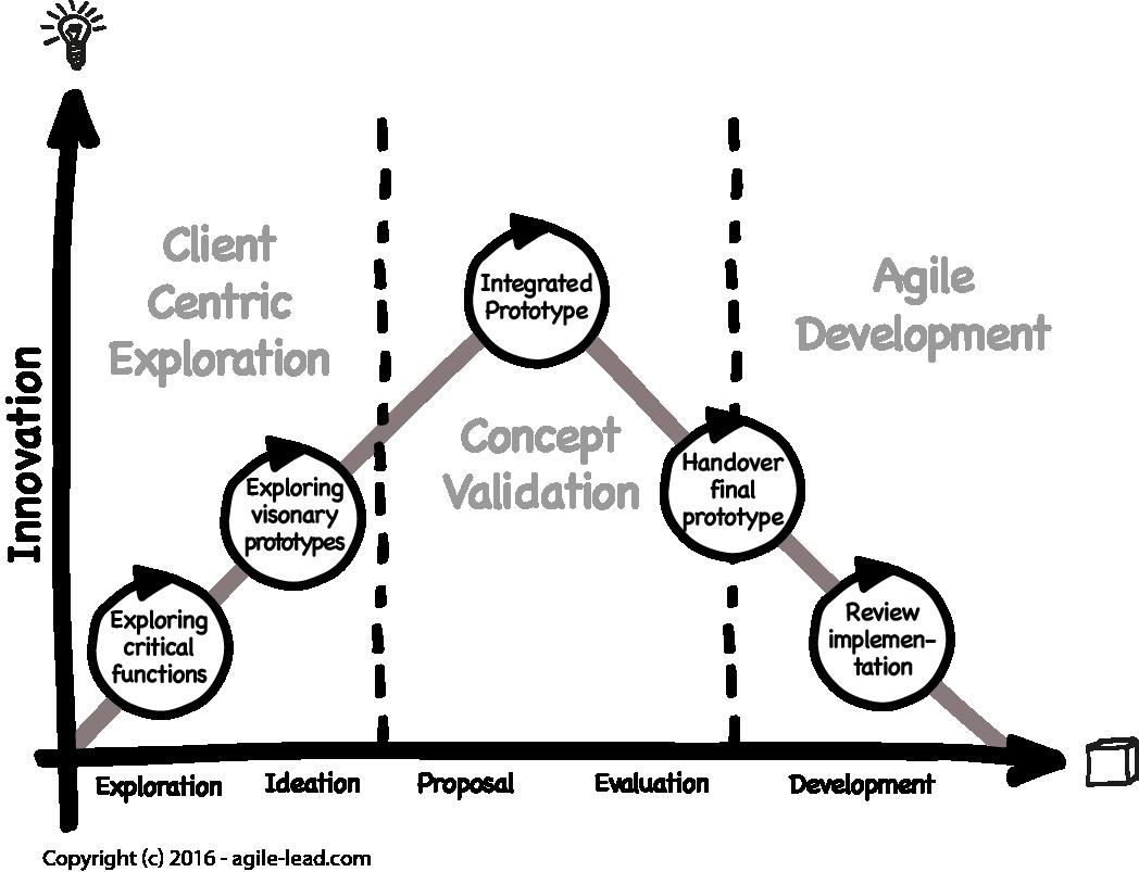 design-thinking-agile-dev.png