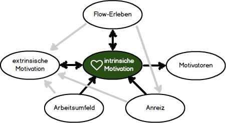 intrinsische-motivation.png